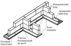 Монтаж ж/б фундаментных подушек